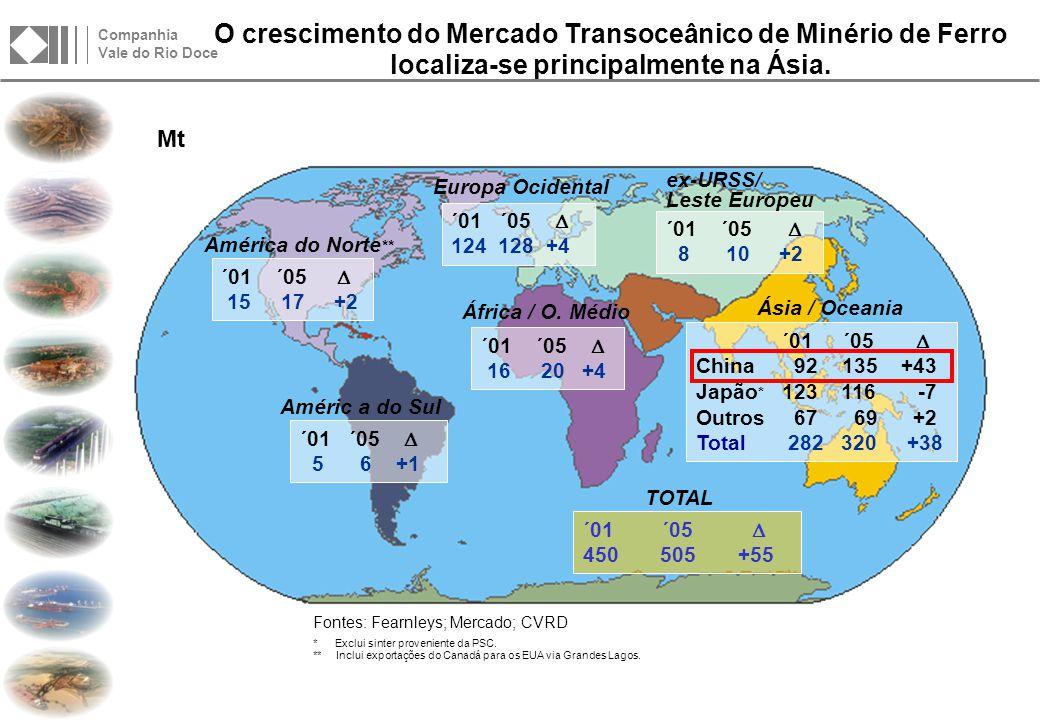 Companhia Vale do Rio Doce Reservas e Recursos Bilhões de Toneladas LOCALIDADE HEMATITAITABIRITOTOTAL Sistema Norte 17.5 - 17.5 Sistema Sul 1.724.4 26.1 TOTAL 19.224.4 43.6 A CVRD possui uma posição confortável em termos de reservas de minério de ferro, garantindo assim o suprimento da indústria siderúrgica no longo prazo.
