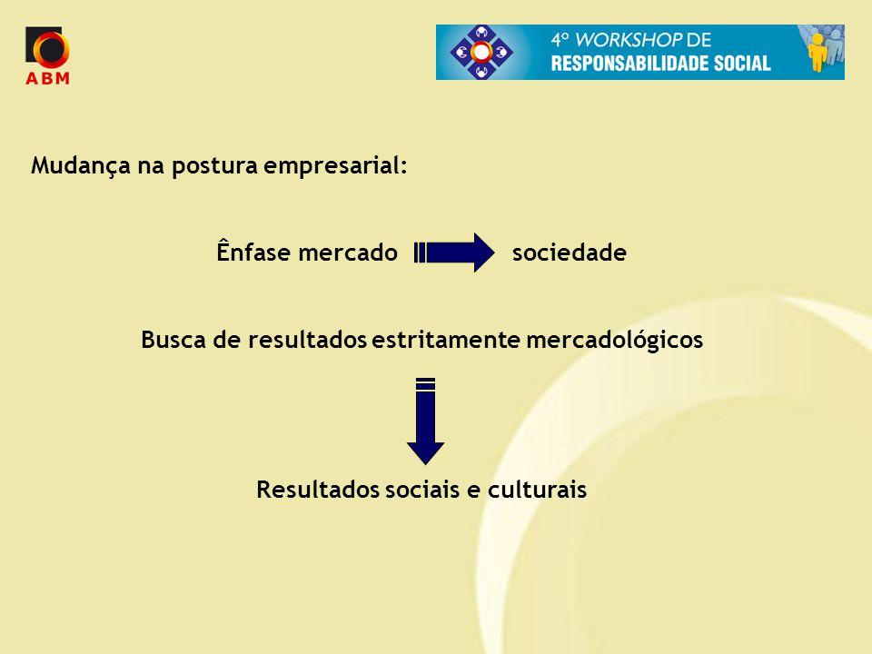 Mudança na postura empresarial: Ênfase mercado sociedade Busca de resultados estritamente mercadológicos Resultados sociais e culturais