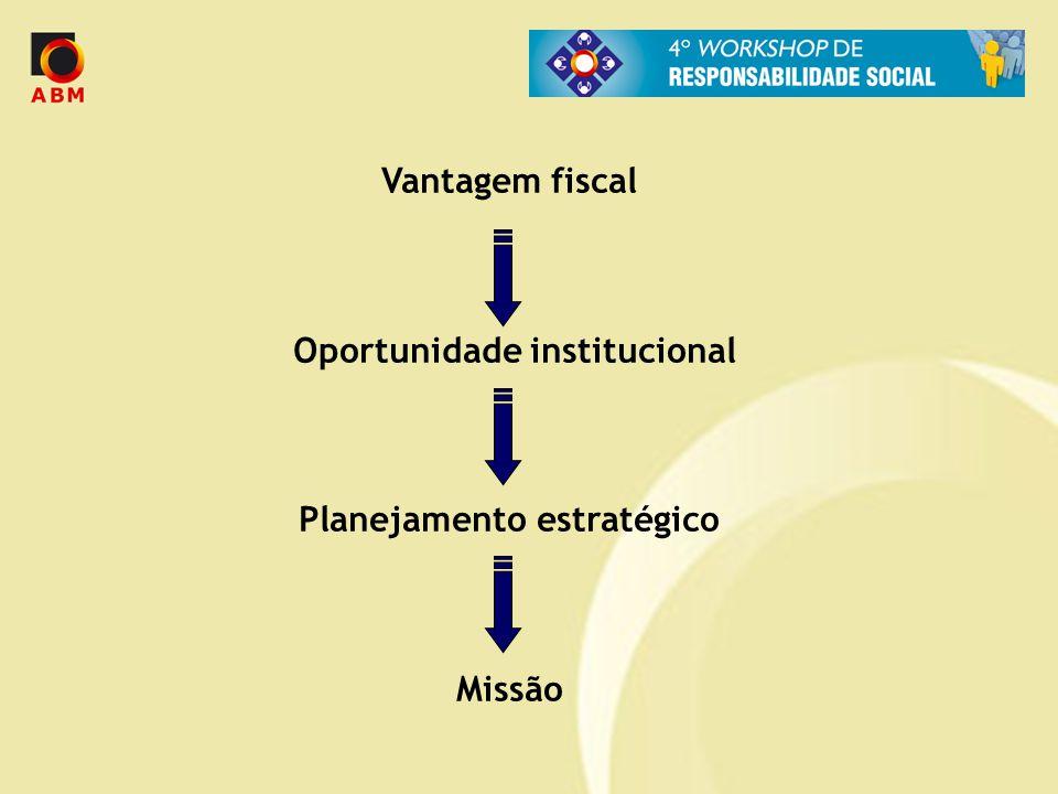 Vantagem fiscal Oportunidade institucional Planejamento estratégico Missão