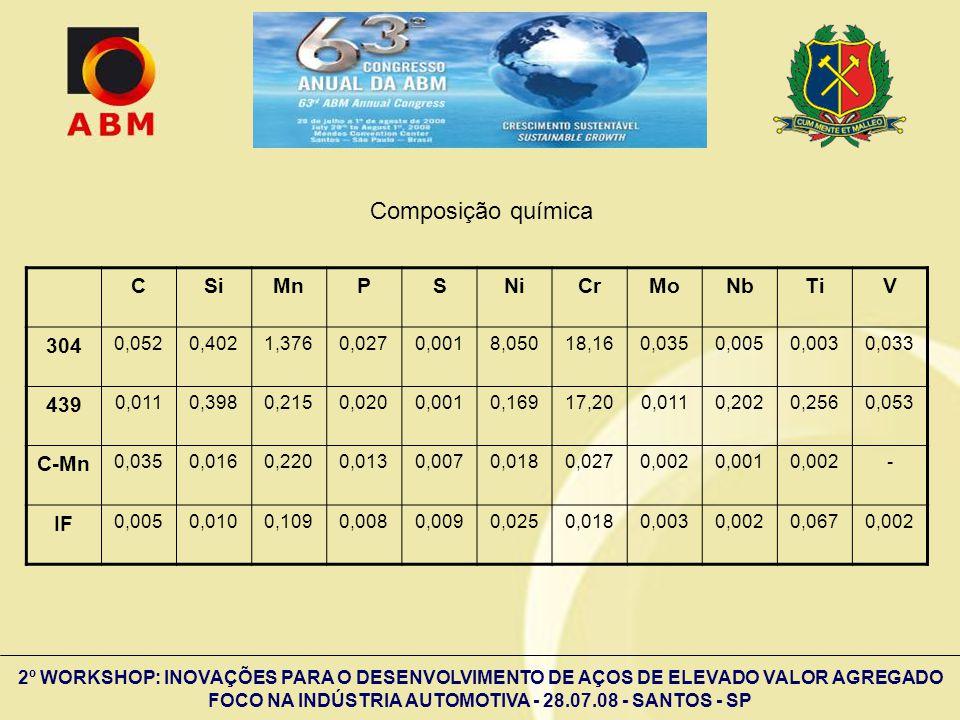 2º WORKSHOP: INOVAÇÕES PARA O DESENVOLVIMENTO DE AÇOS DE ELEVADO VALOR AGREGADO FOCO NA INDÚSTRIA AUTOMOTIVA - 28.07.08 - SANTOS - SP CSiMnPSNiCrMoNbT