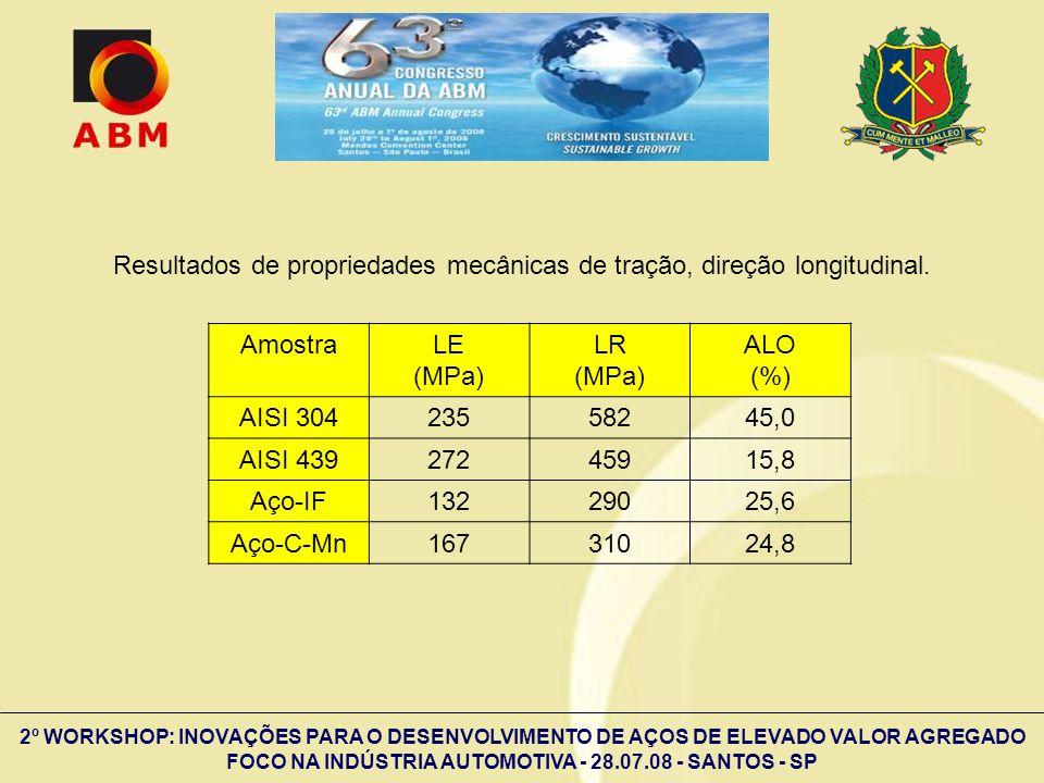 2º WORKSHOP: INOVAÇÕES PARA O DESENVOLVIMENTO DE AÇOS DE ELEVADO VALOR AGREGADO FOCO NA INDÚSTRIA AUTOMOTIVA - 28.07.08 - SANTOS - SP AmostraLE (MPa)