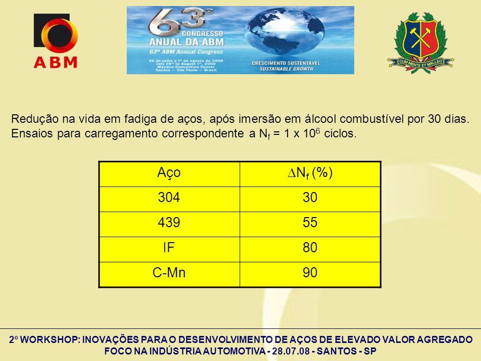 2º WORKSHOP: INOVAÇÕES PARA O DESENVOLVIMENTO DE AÇOS DE ELEVADO VALOR AGREGADO FOCO NA INDÚSTRIA AUTOMOTIVA - 28.07.08 - SANTOS - SP Aço N f (%) 3043