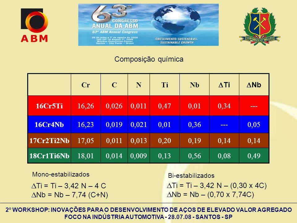 2º WORKSHOP: INOVAÇÕES PARA O DESENVOLVIMENTO DE AÇOS DE ELEVADO VALOR AGREGADO FOCO NA INDÚSTRIA AUTOMOTIVA - 28.07.08 - SANTOS - SP CrCNTiNb Ti Nb 1