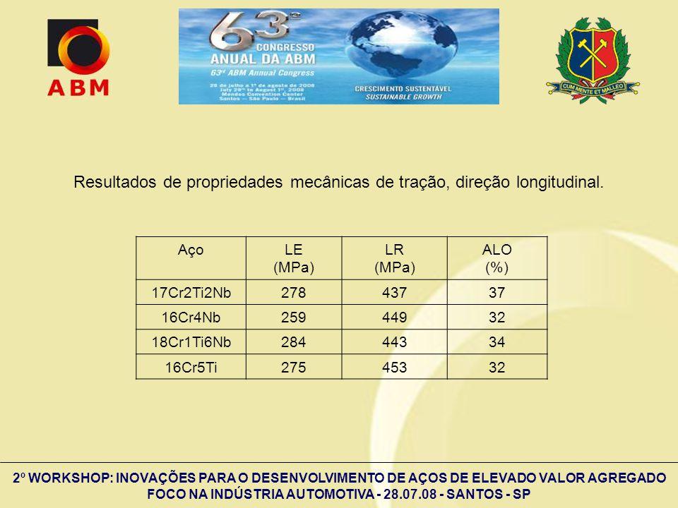 2º WORKSHOP: INOVAÇÕES PARA O DESENVOLVIMENTO DE AÇOS DE ELEVADO VALOR AGREGADO FOCO NA INDÚSTRIA AUTOMOTIVA - 28.07.08 - SANTOS - SP Resultados de pr