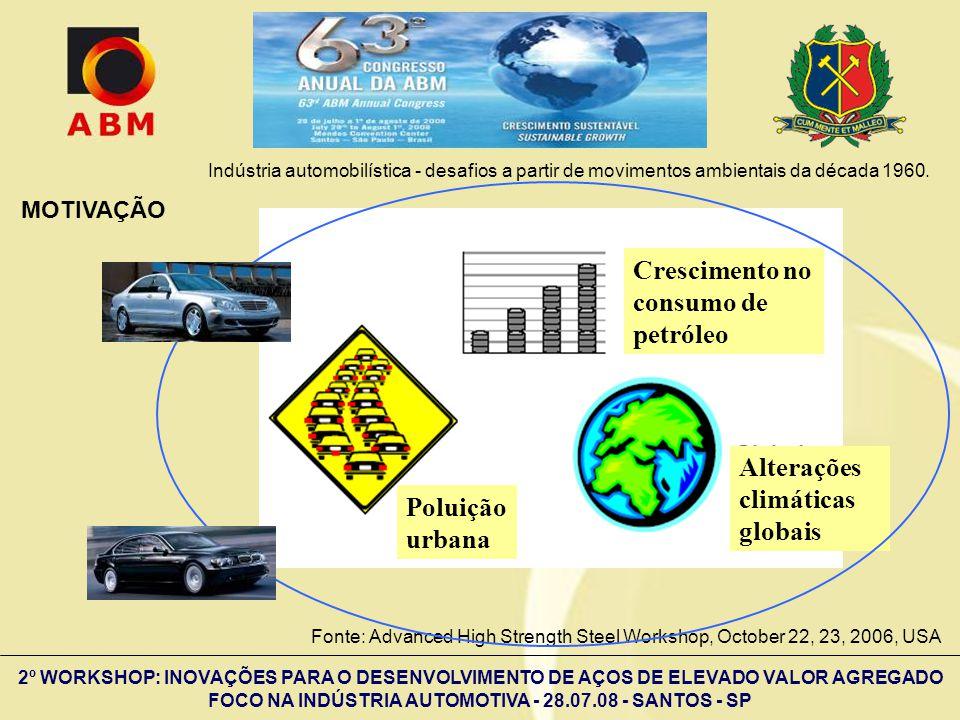 2º WORKSHOP: INOVAÇÕES PARA O DESENVOLVIMENTO DE AÇOS DE ELEVADO VALOR AGREGADO FOCO NA INDÚSTRIA AUTOMOTIVA - 28.07.08 - SANTOS - SP RESISTÊNCIA À FADIGA DE AÇOS INOXIDÁVEIS FERRÍTICOS T < 650ºC T > 650ºC Corrosão Fadiga ao ar Corrosão-fadiga Fluência Oxidação Fadiga térmica Fadiga de baixo ciclo