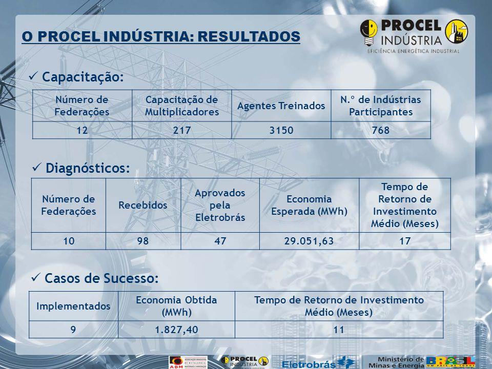 O PROCEL INDÚSTRIA: RESULTADOS Número de Federações Capacitação de Multiplicadores Agentes Treinados N.º de Indústrias Participantes 122173150768 Número de Federações Recebidos Aprovados pela Eletrobrás Economia Esperada (MWh) Tempo de Retorno de Investimento Médio (Meses) 10984729.051,6317 Capacitação: Diagnósticos: Casos de Sucesso: Implementados Economia Obtida (MWh) Tempo de Retorno de Investimento Médio (Meses) 91.827,4011