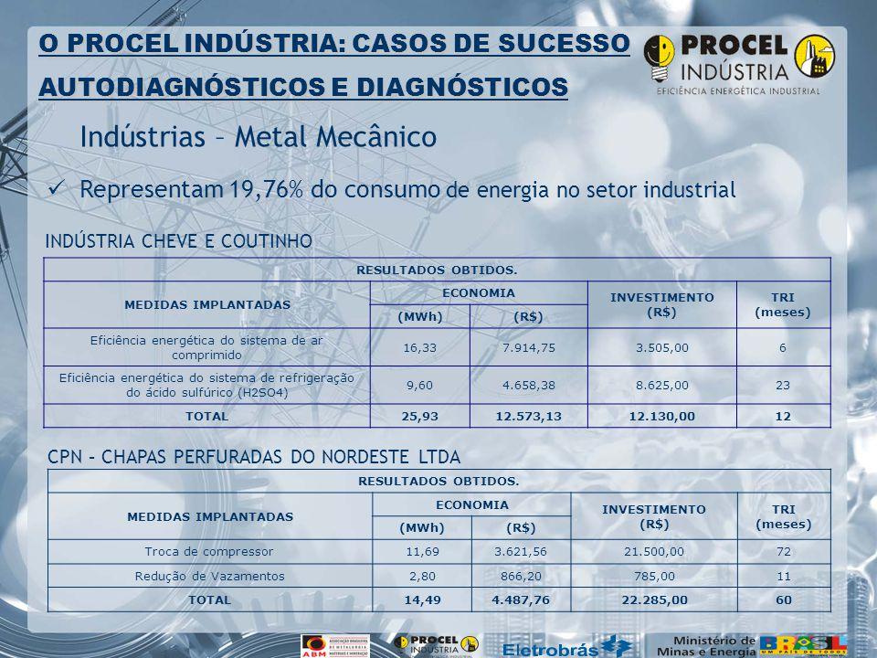 Indústrias – Metal Mecânico Representam 19,76% do consumo de energia no setor industrial O PROCEL INDÚSTRIA: CASOS DE SUCESSO AUTODIAGNÓSTICOS E DIAGNÓSTICOS RESULTADOS OBTIDOS.