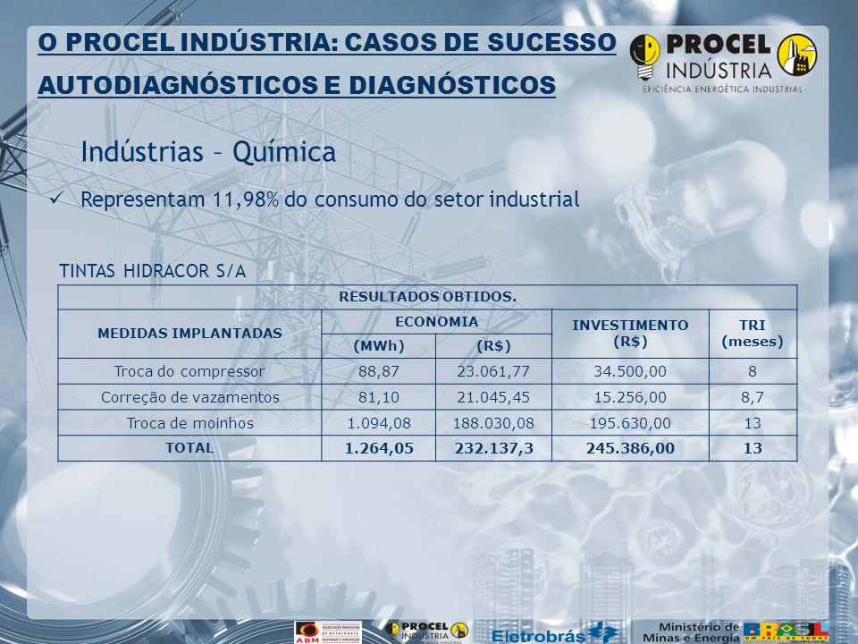 Indústrias – Química Representam 11,98% do consumo do setor industrial O PROCEL INDÚSTRIA: CASOS DE SUCESSO AUTODIAGNÓSTICOS E DIAGNÓSTICOS RESULTADOS OBTIDOS.