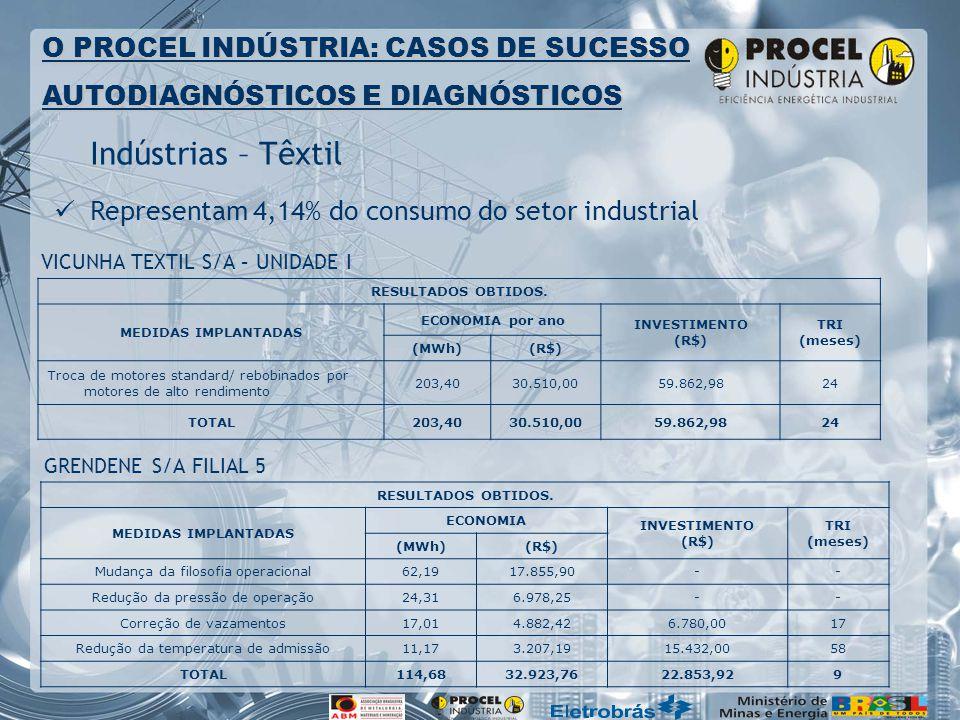 Indústrias – Têxtil Representam 4,14% do consumo do setor industrial O PROCEL INDÚSTRIA: CASOS DE SUCESSO AUTODIAGNÓSTICOS E DIAGNÓSTICOS RESULTADOS O