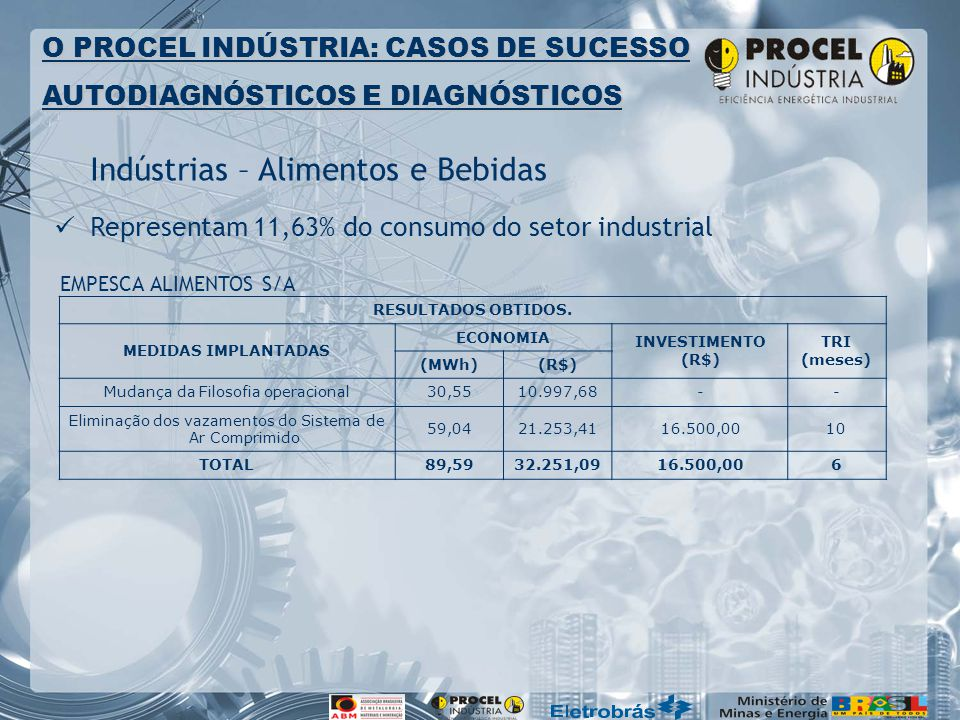 Indústrias – Alimentos e Bebidas Representam 11,63% do consumo do setor industrial O PROCEL INDÚSTRIA: CASOS DE SUCESSO AUTODIAGNÓSTICOS E DIAGNÓSTICOS RESULTADOS OBTIDOS.