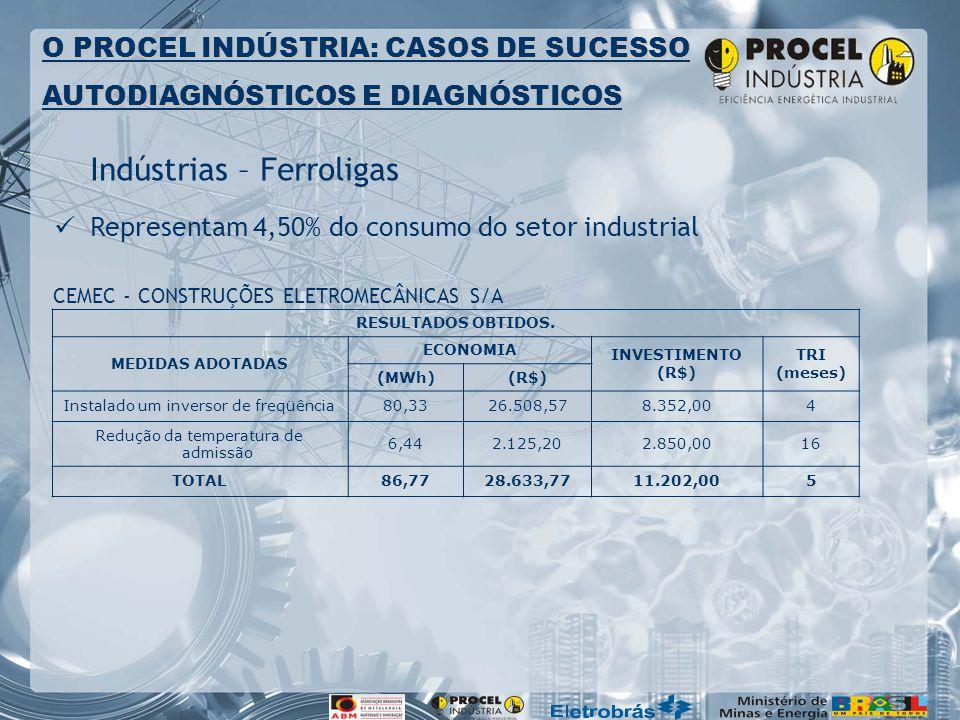 Indústrias – Ferroligas Representam 4,50% do consumo do setor industrial O PROCEL INDÚSTRIA: CASOS DE SUCESSO AUTODIAGNÓSTICOS E DIAGNÓSTICOS RESULTADOS OBTIDOS.