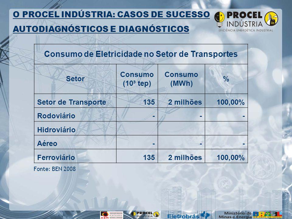 Fonte: BEN 2008 O PROCEL INDÚSTRIA: CASOS DE SUCESSO AUTODIAGNÓSTICOS E DIAGNÓSTICOS Consumo de Eletricidade no Setor de Transportes Setor Consumo (10³ tep) Consumo (MWh) % Setor de Transporte1352 milhões100,00% Rodoviário--- Hidroviário Aéreo--- Ferroviário1352 milhões100,00%