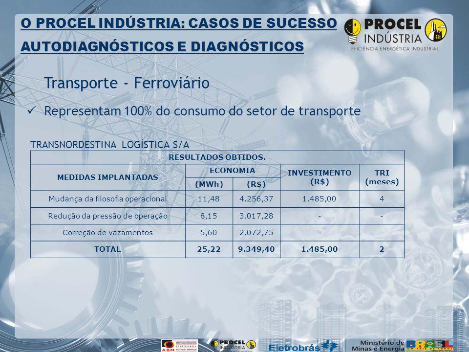 Transporte - Ferroviário Representam 100% do consumo do setor de transporte O PROCEL INDÚSTRIA: CASOS DE SUCESSO AUTODIAGNÓSTICOS E DIAGNÓSTICOS RESULTADOS OBTIDOS.