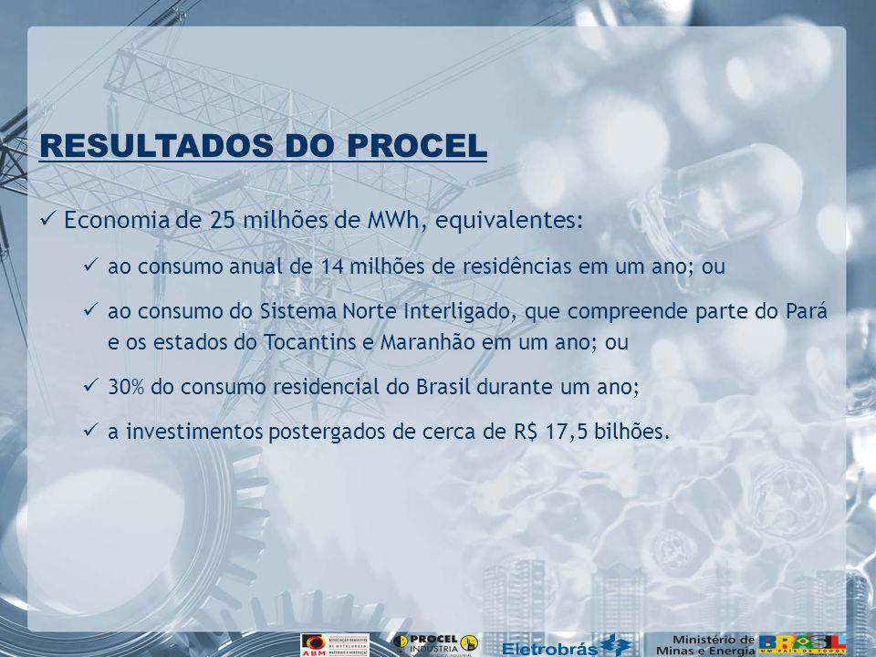 RESULTADOS DO PROCEL Economia de 25 milhões de MWh, equivalentes: ao consumo anual de 14 milhões de residências em um ano; ou ao consumo do Sistema No