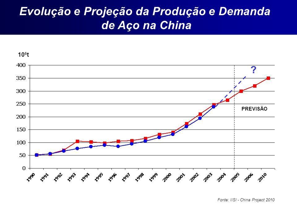 PREVISÃO Fonte: IISI - China Project 2010 10 6 t Evolução e Projeção da Produção e Demanda de Aço na China ?