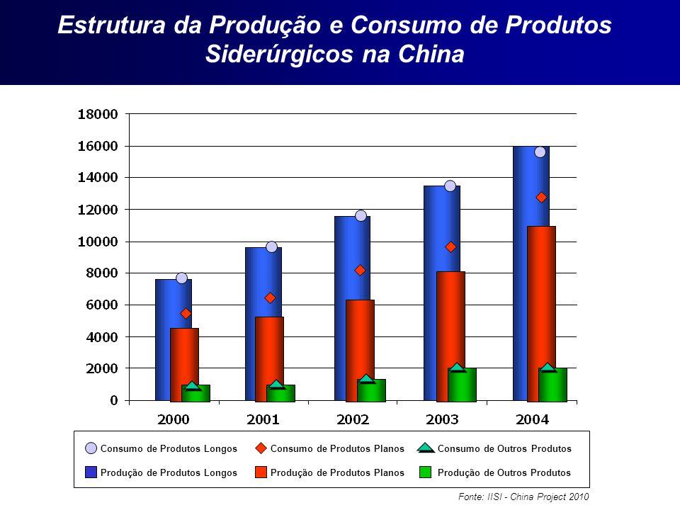 Consumo de Produtos Longos Produção de Produtos Longos Consumo de Produtos Planos Produção de Produtos Planos Consumo de Outros Produtos Produção de O