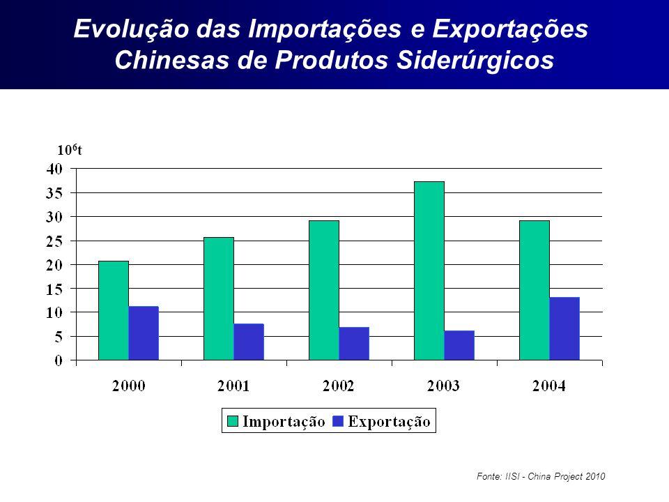 10 6 t Fonte: IISI - China Project 2010 Evolução das Importações e Exportações Chinesas de Produtos Siderúrgicos