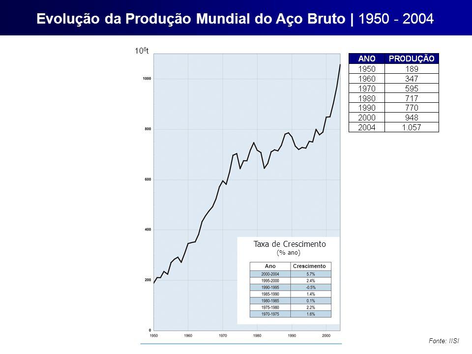 Taxa de Crescimento (% ano) Ano Crescimento Evolução da Produção Mundial do Aço Bruto | 1950 - 2004 Fonte: IISI 10 6 t