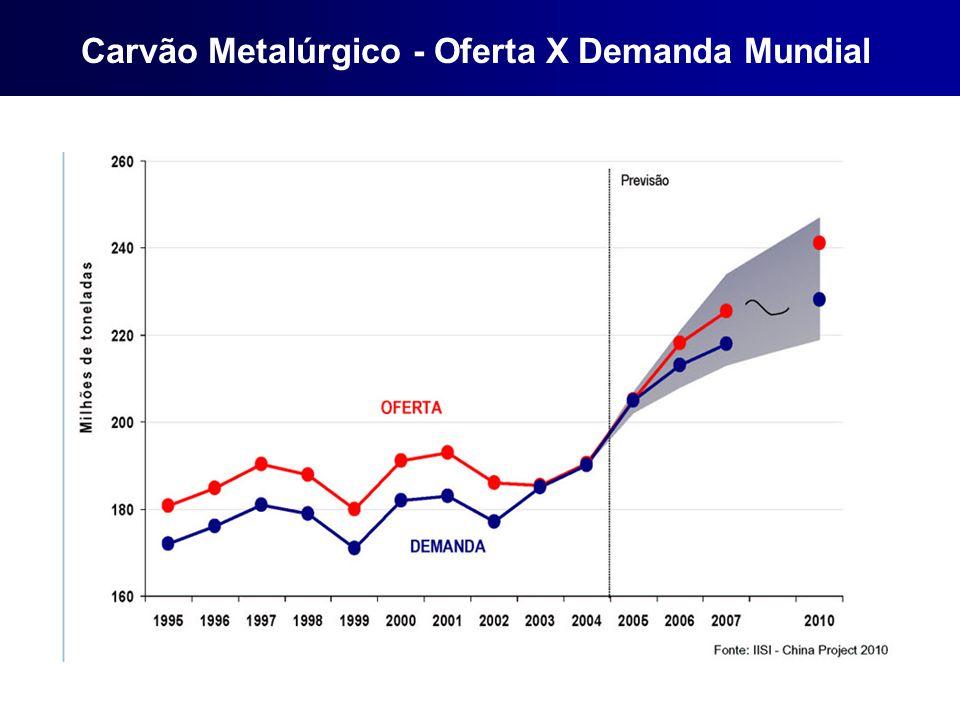 Carvão Metalúrgico - Oferta X Demanda Mundial