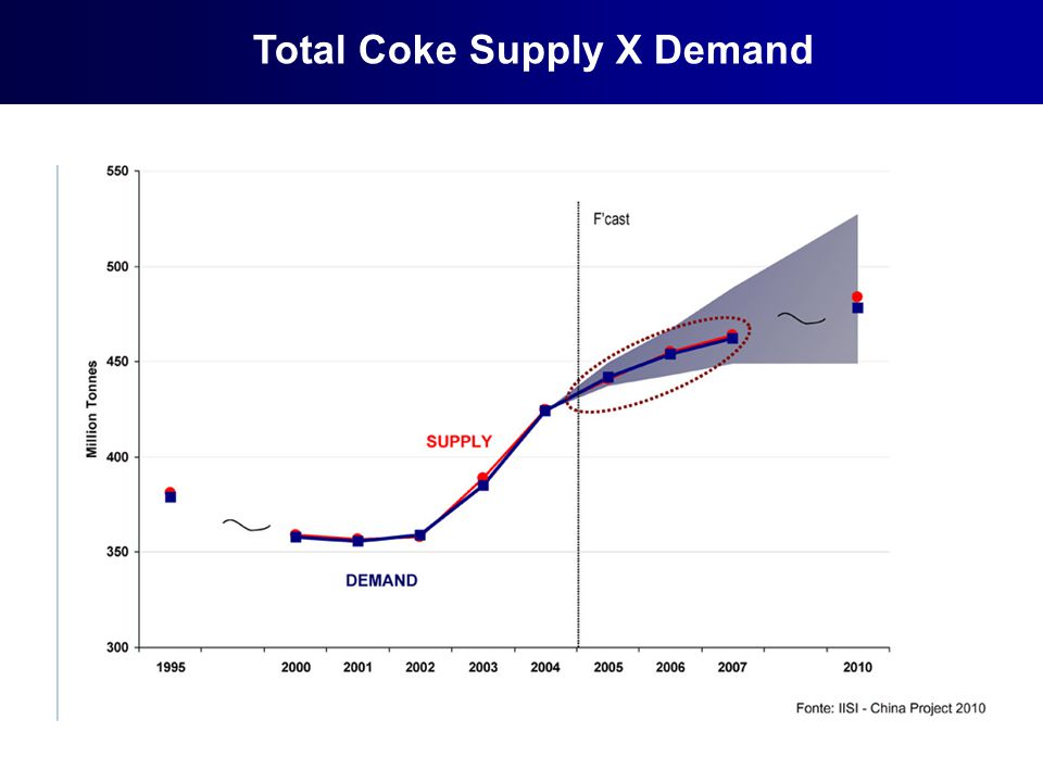 Total Coke Supply X Demand