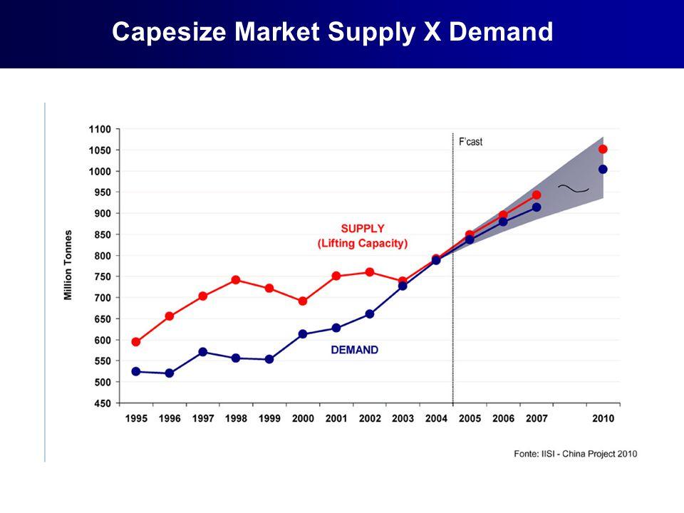Capesize Market Supply X Demand