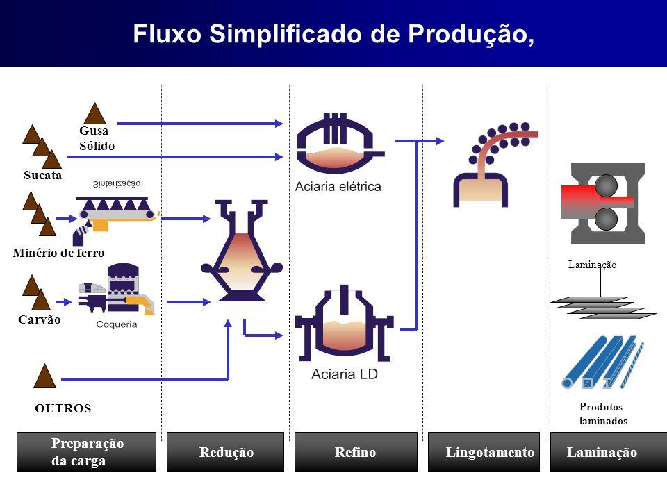 Sucata OUTROS Minério de ferro Carvão Gusa Sólido Laminação Produtos laminados Preparação da carga ReduçãoRefinoLingotamentoLaminação Fluxo Simplifica