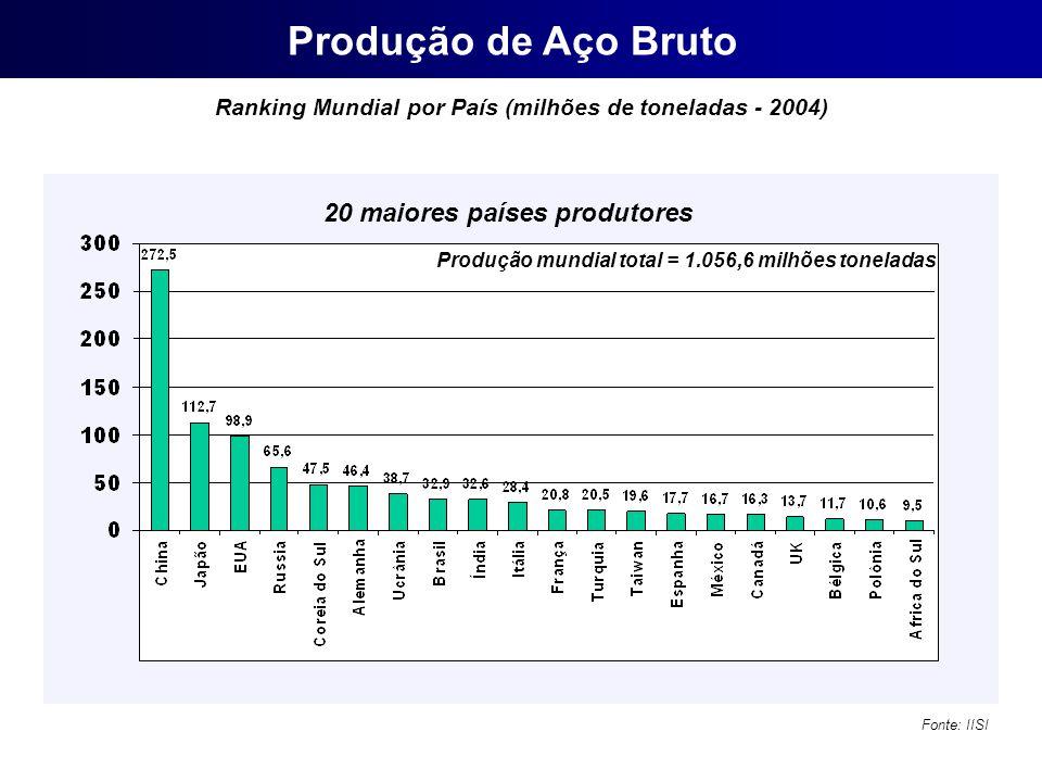 20 maiores países produtores Ranking Mundial por País (milhões de toneladas - 2004) Produção mundial total = 1.056,6 milhões toneladas Produção de Aço