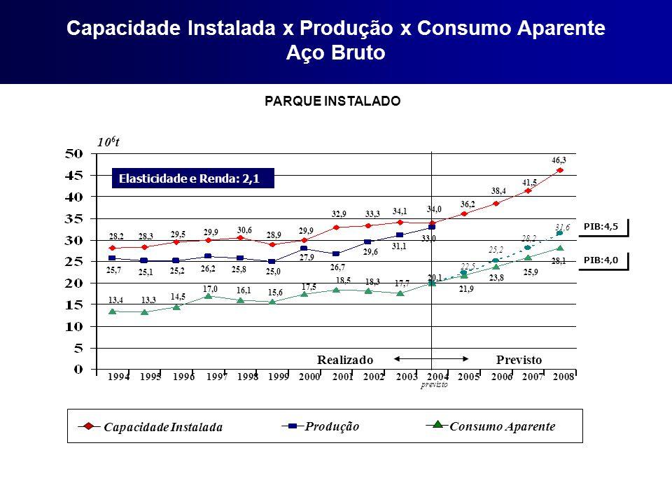 Capacidade Instalada x Produção x Consumo Aparente Aço Bruto PARQUE INSTALADO Capacidade Instalada Consumo Aparente Produção 10 6 t 1994 1995 1996 199