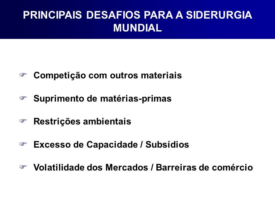 FCompetição com outros materiais FSuprimento de matérias-primas FRestrições ambientais FExcesso de Capacidade / Subsídios FVolatilidade dos Mercados /
