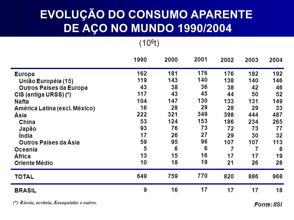 EVOLUÇÃO DO CONSUMO APARENTE DE AÇO NO MUNDO 1990/2004 (10 6 t) Europa União Européia (15) Outros Países da Europa CIS (antiga URSS) (*) Nafta América