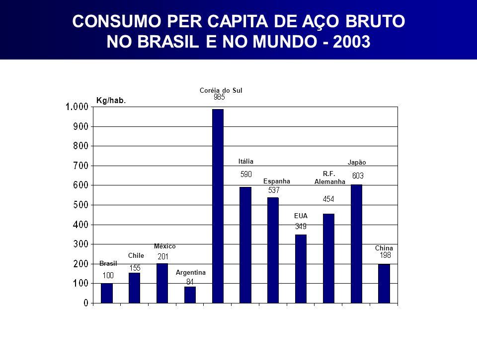 Fonte: IISI Produção e Consumo Mundial de Aço Distribuição Geográfica Total Mundo 2004: 1,057 milhões de t (Aço Bruto)