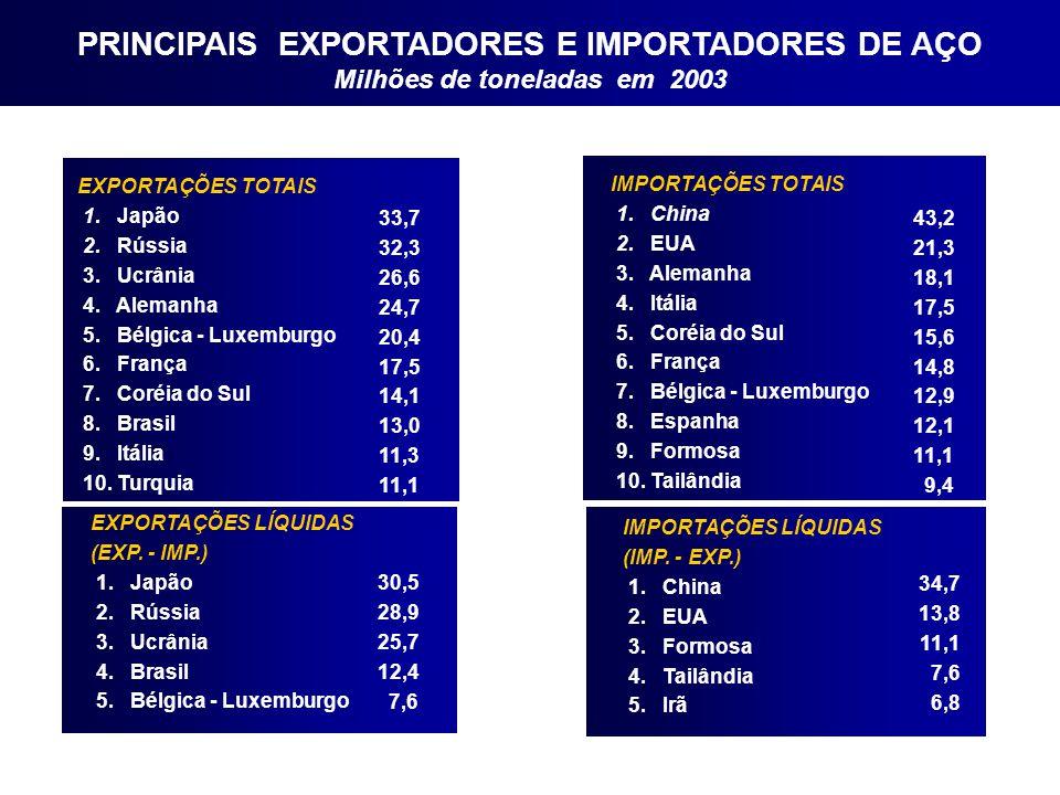 PRINCIPAIS EXPORTADORES E IMPORTADORES DE AÇO Milhões de toneladas em 2003 EXPORTAÇÕES TOTAIS 1. Japão 2. Rússia 3. Ucrânia 4. Alemanha 5. Bélgica - L