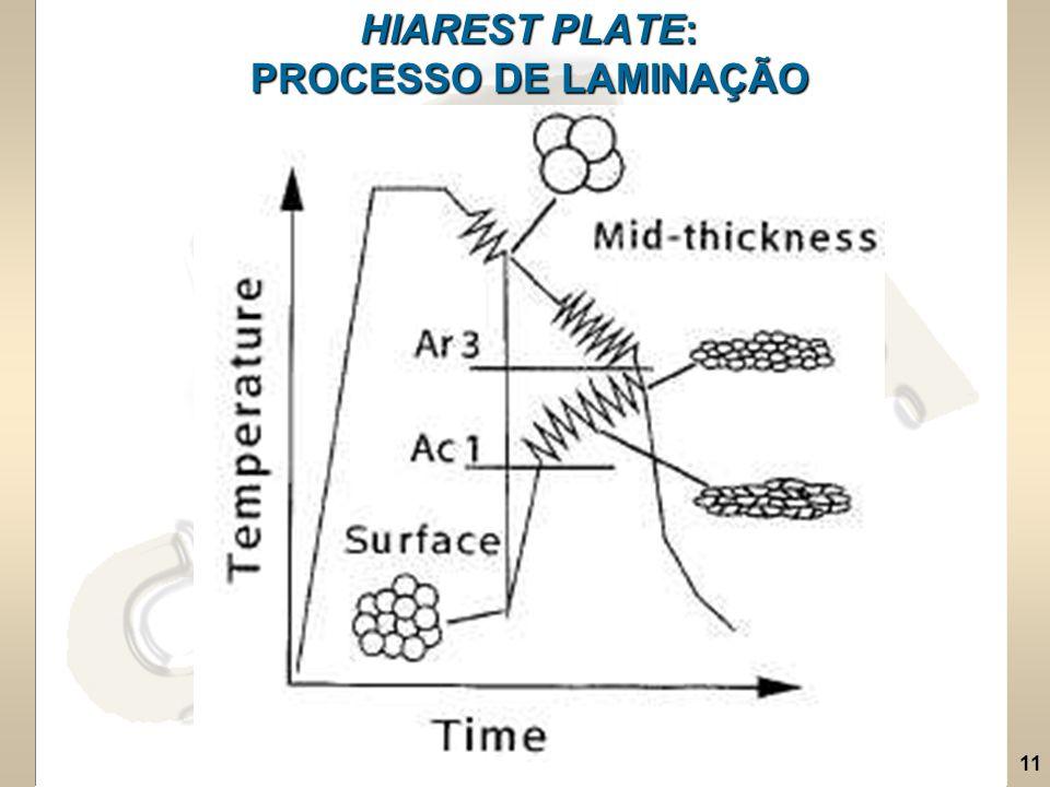 11 HIAREST PLATE: PROCESSO DE LAMINAÇÃO