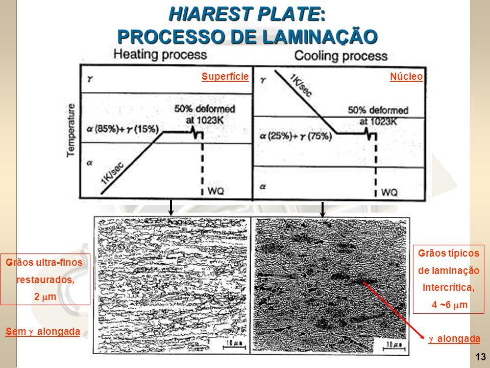 13 HIAREST PLATE: PROCESSO DE LAMINAÇÃO alongada Grãos ultra-finos restaurados, 2 m Grãos típicos de laminação intercrítica, 4 ~6 m SuperfícieNúcleo S