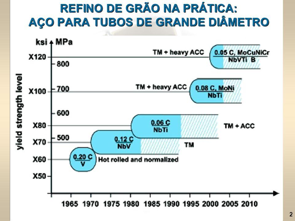 2 REFINO DE GRÃO NA PRÁTICA: AÇO PARA TUBOS DE GRANDE DIÂMETRO