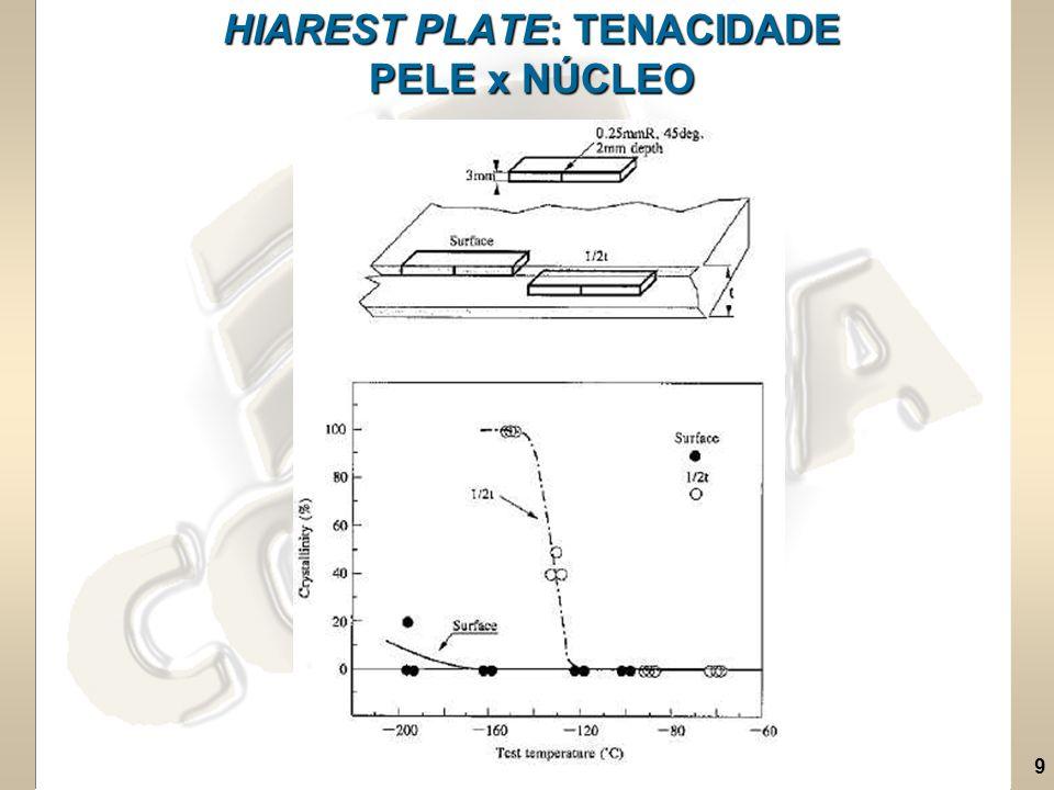9 HIAREST PLATE: TENACIDADE PELE x NÚCLEO