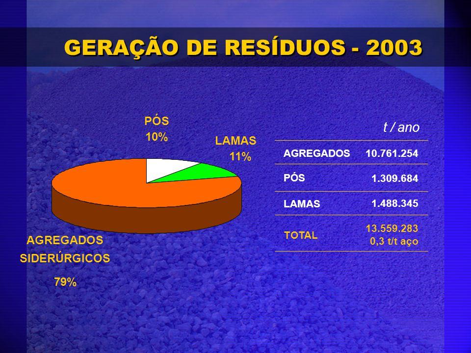 GERAÇÃO DE RESÍDUOS - 2003 AGREGADOS SIDERÚRGICOS 79% LAMAS 11% PÓS 10% AGREGADOS10.761.254 1.309.684 1.488.345 13.559.283 0,3 t/t aço t / ano PÓS LAM