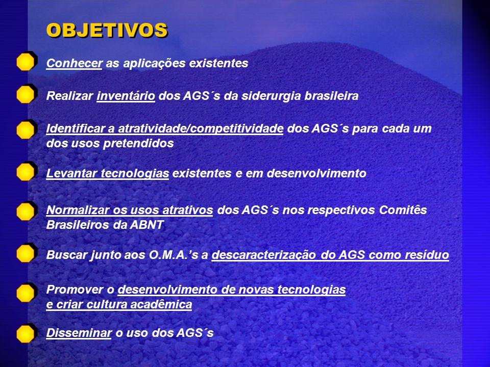 OBJETIVOS Conhecer as aplicações existentes Realizar inventário dos AGS´s da siderurgia brasileira Identificar a atratividade/competitividade dos AGS´