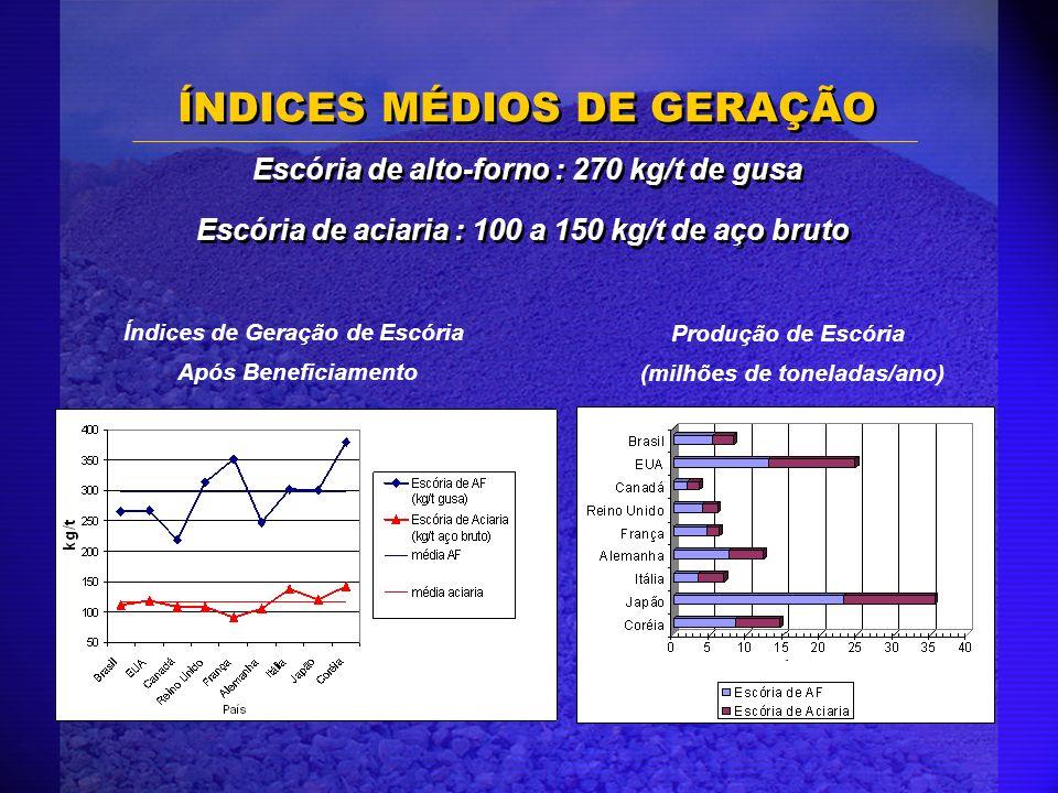 Índices de Geração de Escória Após Beneficiamento Produção de Escória (milhões de toneladas/ano) ÍNDICES MÉDIOS DE GERAÇÃO Escória de alto-forno : 270