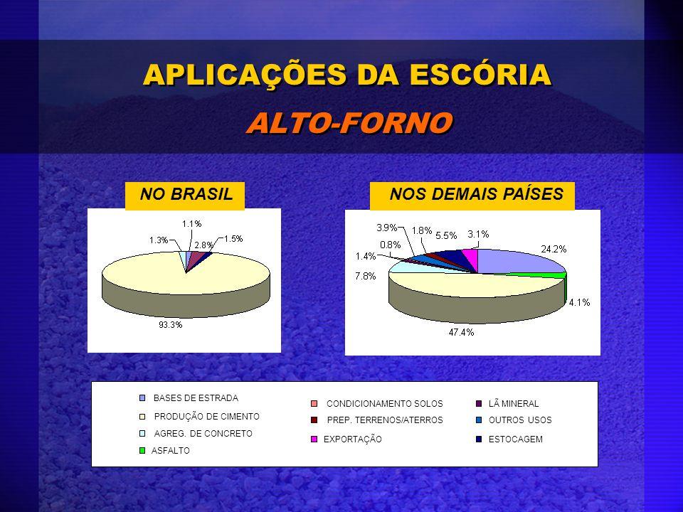 APLICAÇÕES DA ESCÓRIA ALTO-FORNO BASES DE ESTRADA ASFALTO PRODUÇÃO DE CIMENTO AGREG. DE CONCRETO LÃ MINERALCONDICIONAMENTO SOLOS OUTROS USOSPREP. TERR