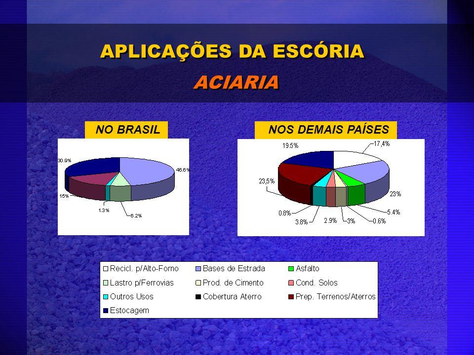 APLICAÇÕES DA ESCÓRIA ACIARIA APLICAÇÕES DA ESCÓRIA ACIARIA NO BRASILNOS DEMAIS PAÍSES