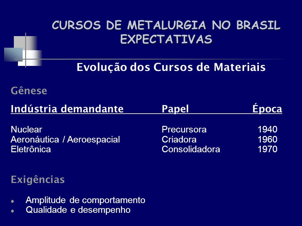 CURSOS DE METALURGIA NO BRASIL EXPECTATIVAS Evolução dos Cursos de Materiais Gênese Indústria demandantePapelÉpoca NuclearPrecursora 1940 Aeronáutica
