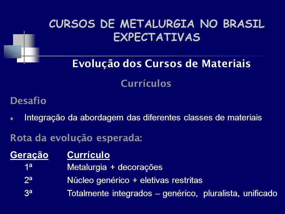 CURSOS DE METALURGIA NO BRASIL EXPECTATIVAS Evolução dos Cursos de Materiais Currículos Desafio Integração da abordagem das diferentes classes de mate