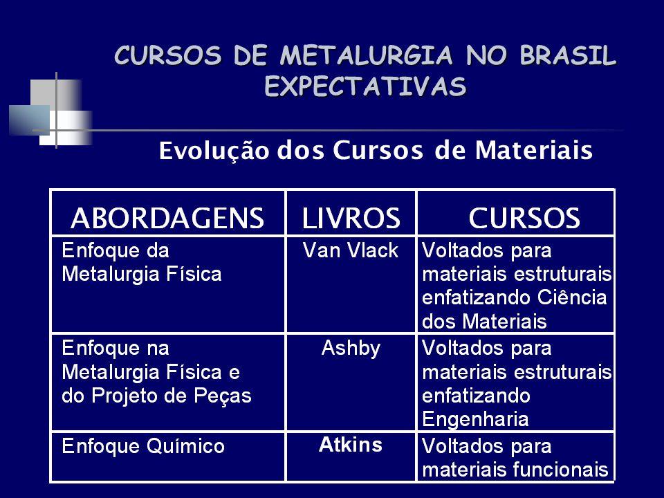 CURSOS DE METALURGIA NO BRASIL EXPECTATIVAS Evolução dos Cursos de Materiais