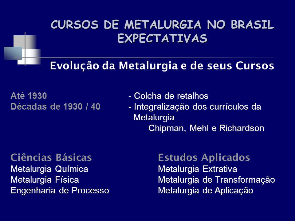 CURSOS DE METALURGIA NO BRASIL EXPECTATIVAS Evolução da Metalurgia e de seus Cursos Até 1930- Colcha de retalhos Décadas de 1930 / 40- Integralização