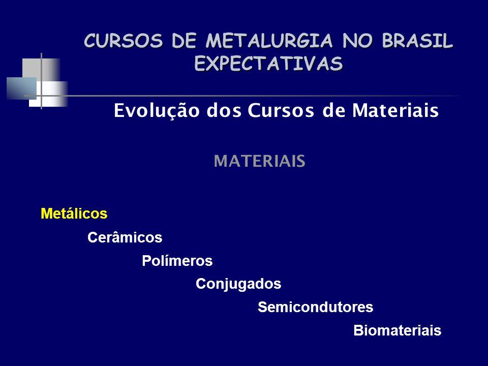CURSOS DE METALURGIA NO BRASIL EXPECTATIVAS Evolução dos Cursos de Materiais MATERIAIS Metálicos Cerâmicos Polímeros Conjugados Semicondutores Biomate