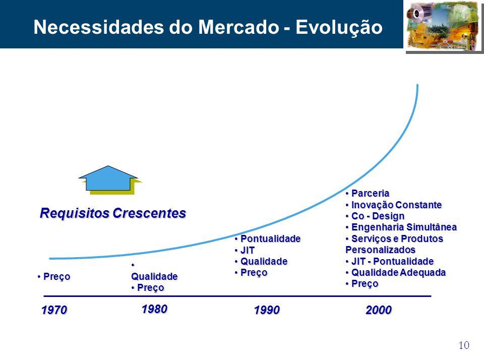 10 Necessidades do Mercado - Evolução 1970 1980 19902000 Parceria Parceria Inovação Constante Inovação Constante Co - Design Co - Design Engenharia Si