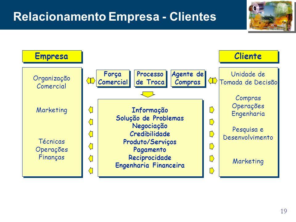 19 Relacionamento Empresa - Clientes Empresa Organização Comercial Marketing Técnicas Operações Finanças Organização Comercial Marketing Técnicas Oper