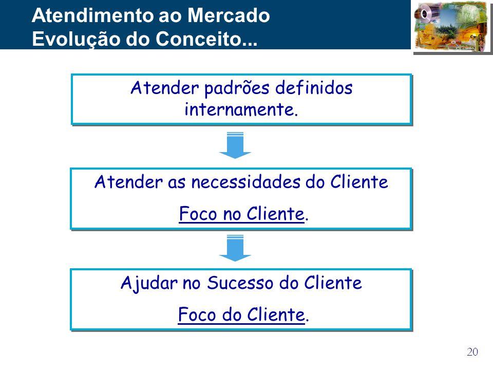 20 Atendimento ao Mercado Evolução do Conceito... Atender padrões definidos internamente. Atender as necessidades do Cliente Foco no Cliente. Atender