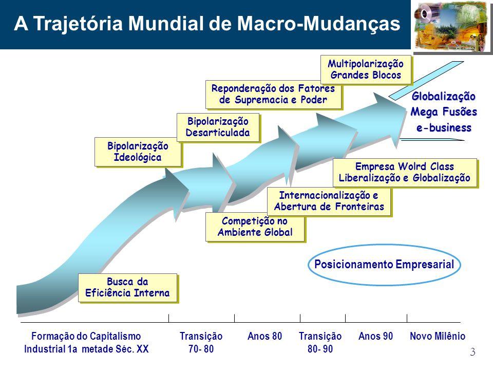 3 A Trajetória Mundial de Macro-Mudanças Anos 90Transição 80- 90 Anos 80Transição 70- 80 Formação do Capitalismo Industrial 1a metade Séc. XX Bipolari